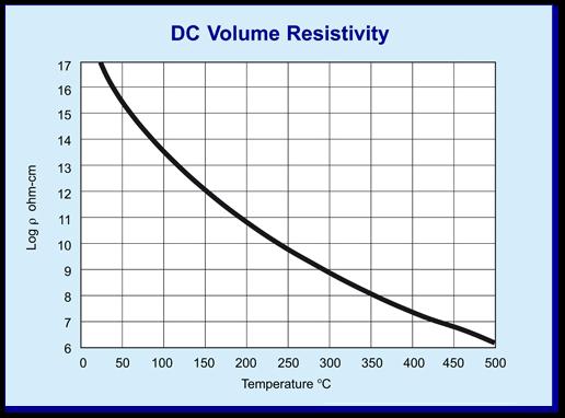 Macor DC volatge resistivity graph