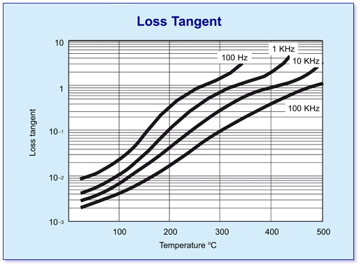 macor loss tanget graph