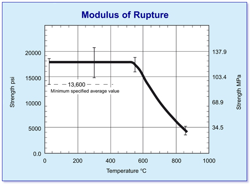 modulus of rupture macor graph