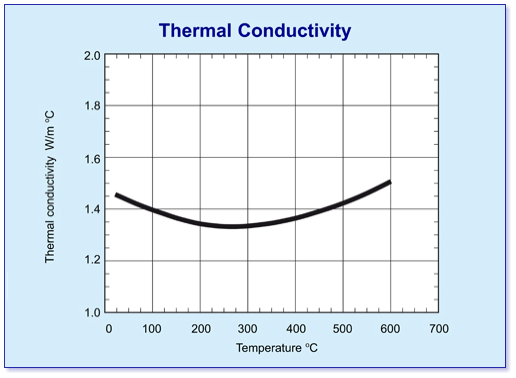 Macor thermal conductivity graph