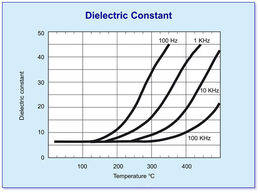 Graph of macor dielectric constant